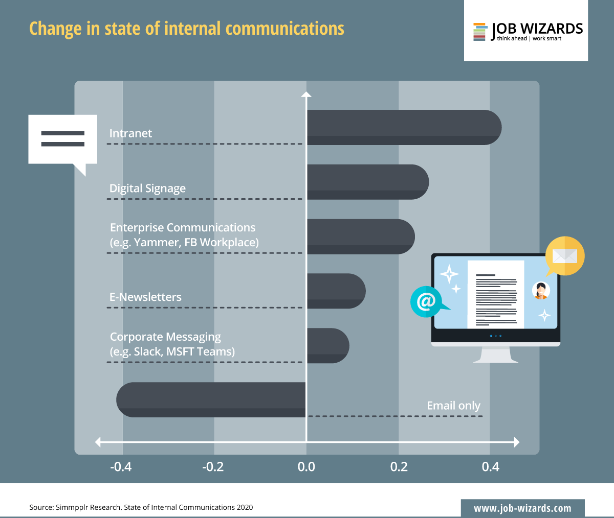 infographic of the change in internal communications through the intranet