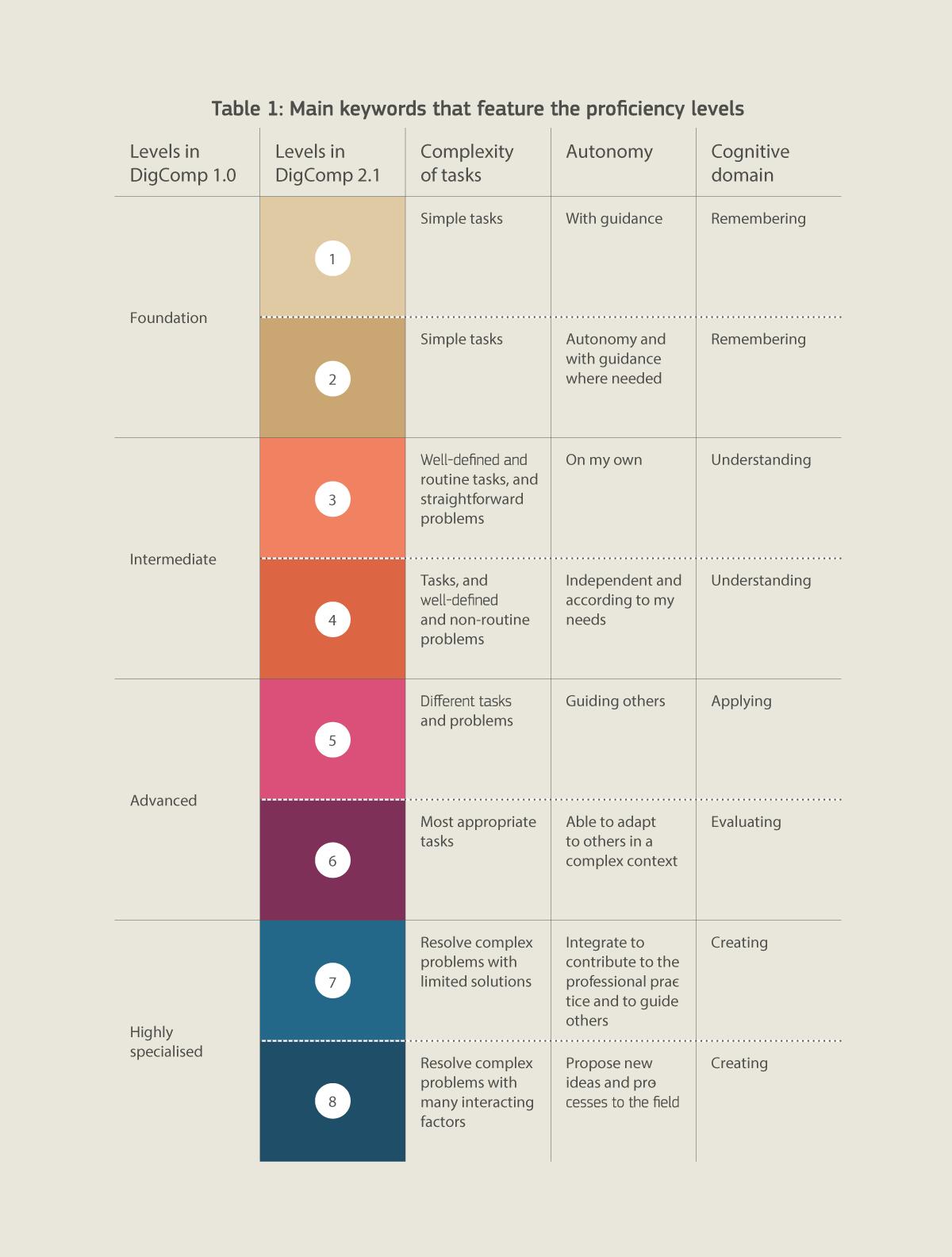 DigComp 2.1: Los ocho niveles de aptitud de las competencias digitales