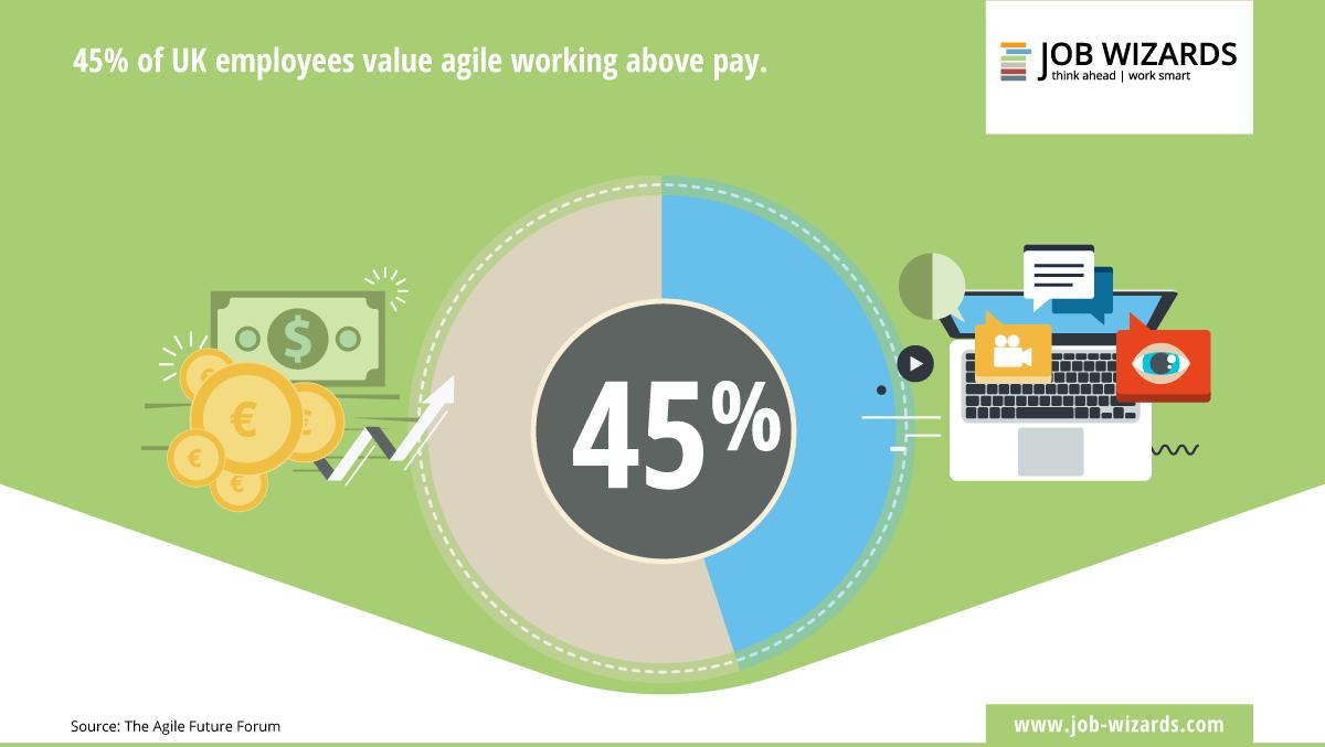 El 45% de los encuestados valoran más el trabajo ágil que el sueldo