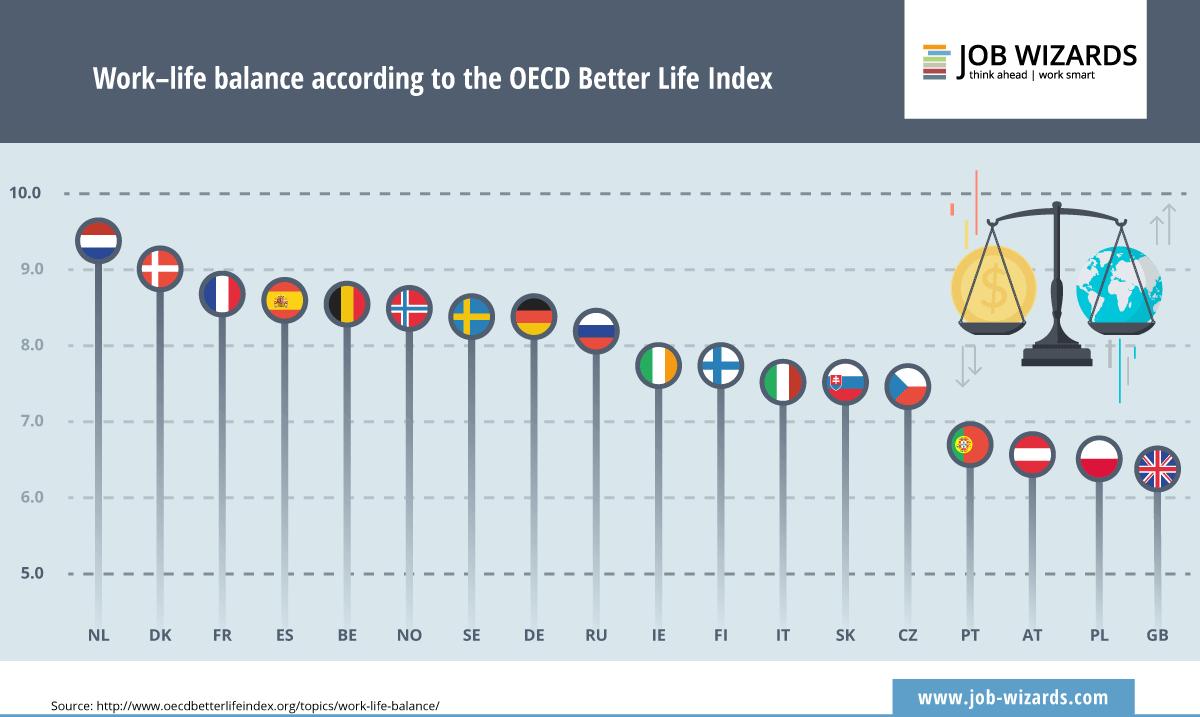 El gráfico muestra a los países europeos de acuerdo a los resultados de equilibrio entre trabajo y vida privada