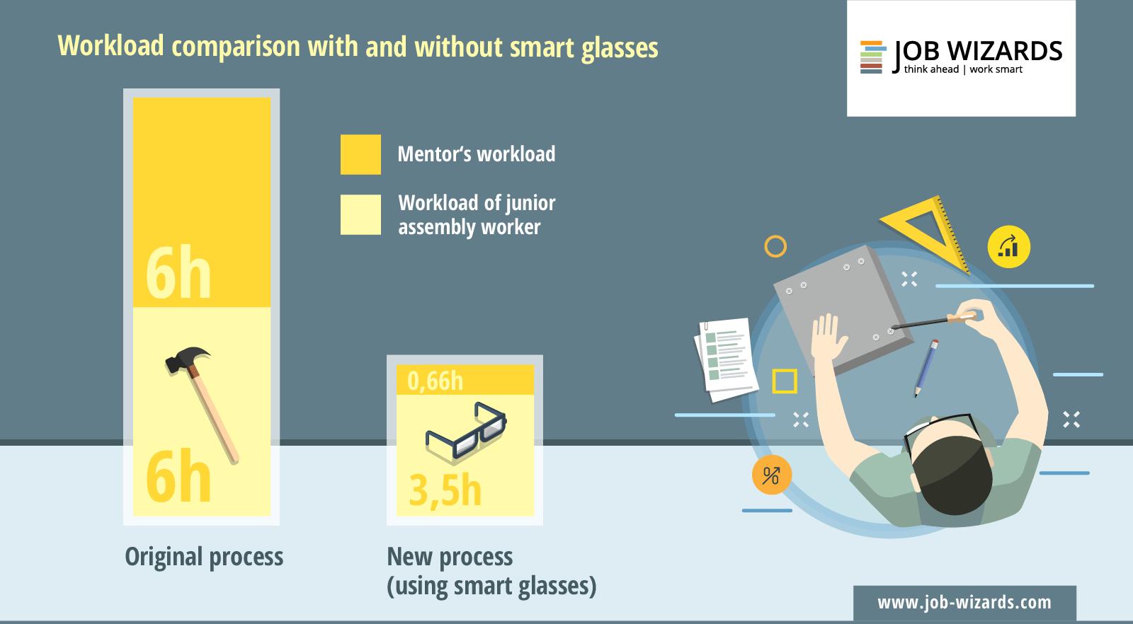 Infografik workloud with smart glasses