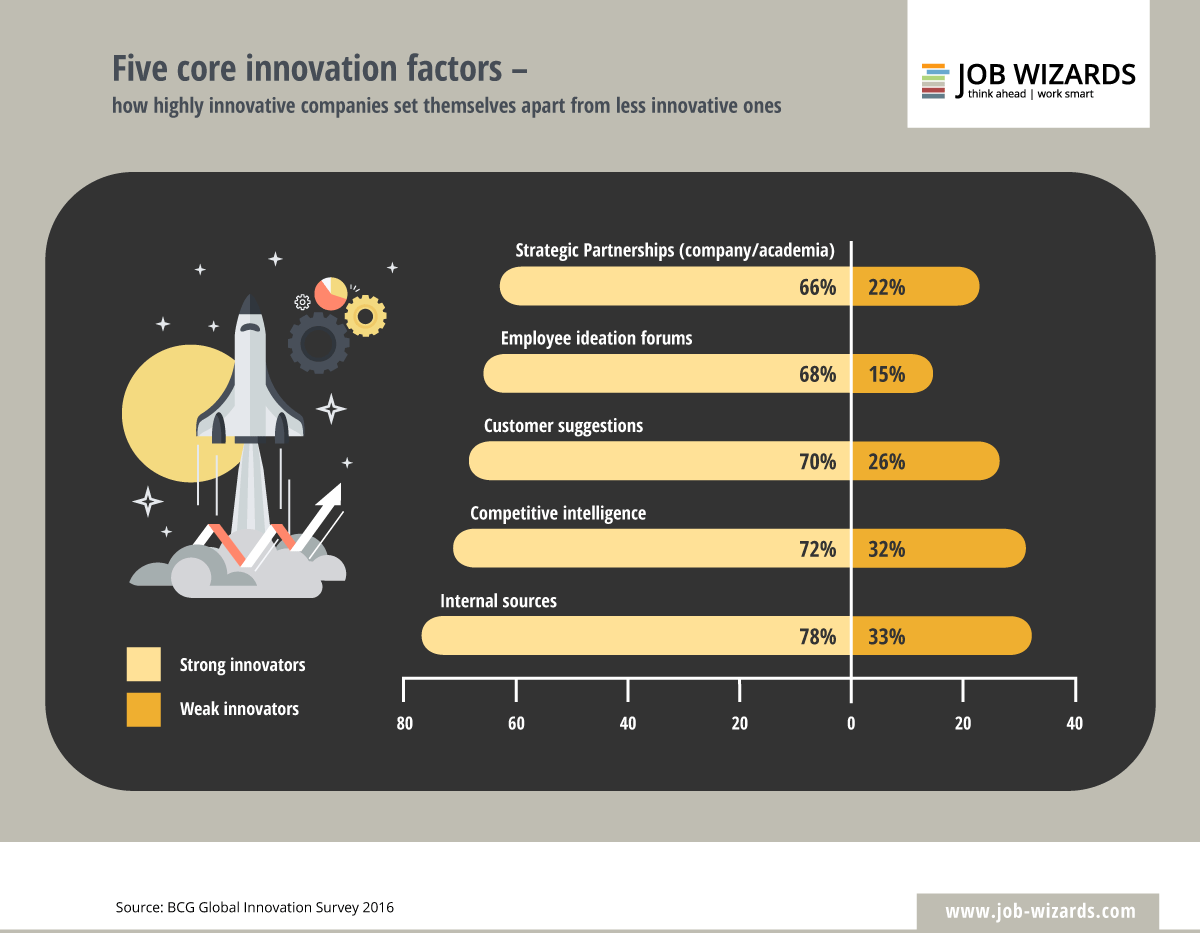 infographic about innovation factors