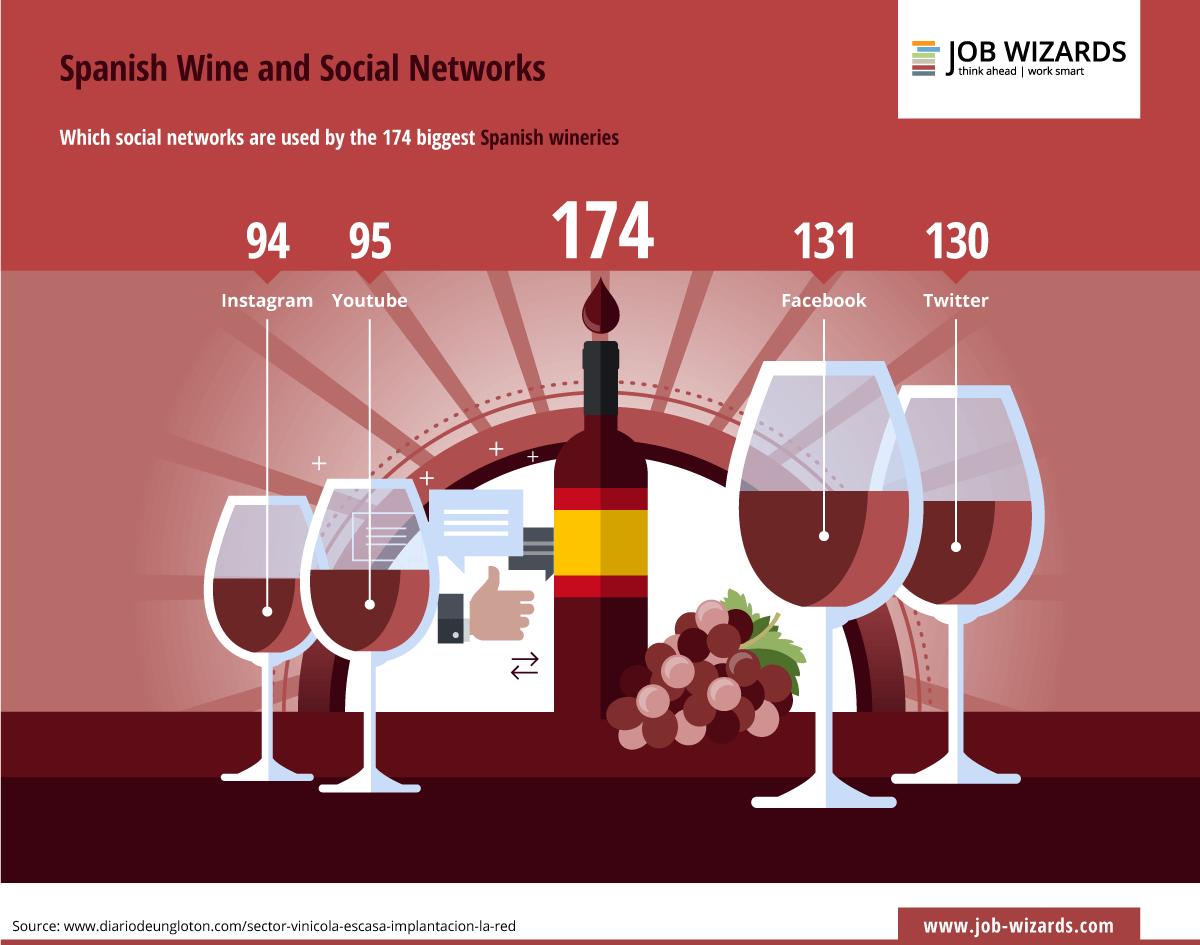 Redes sociales utilizadas por las mayores bodegas españolas