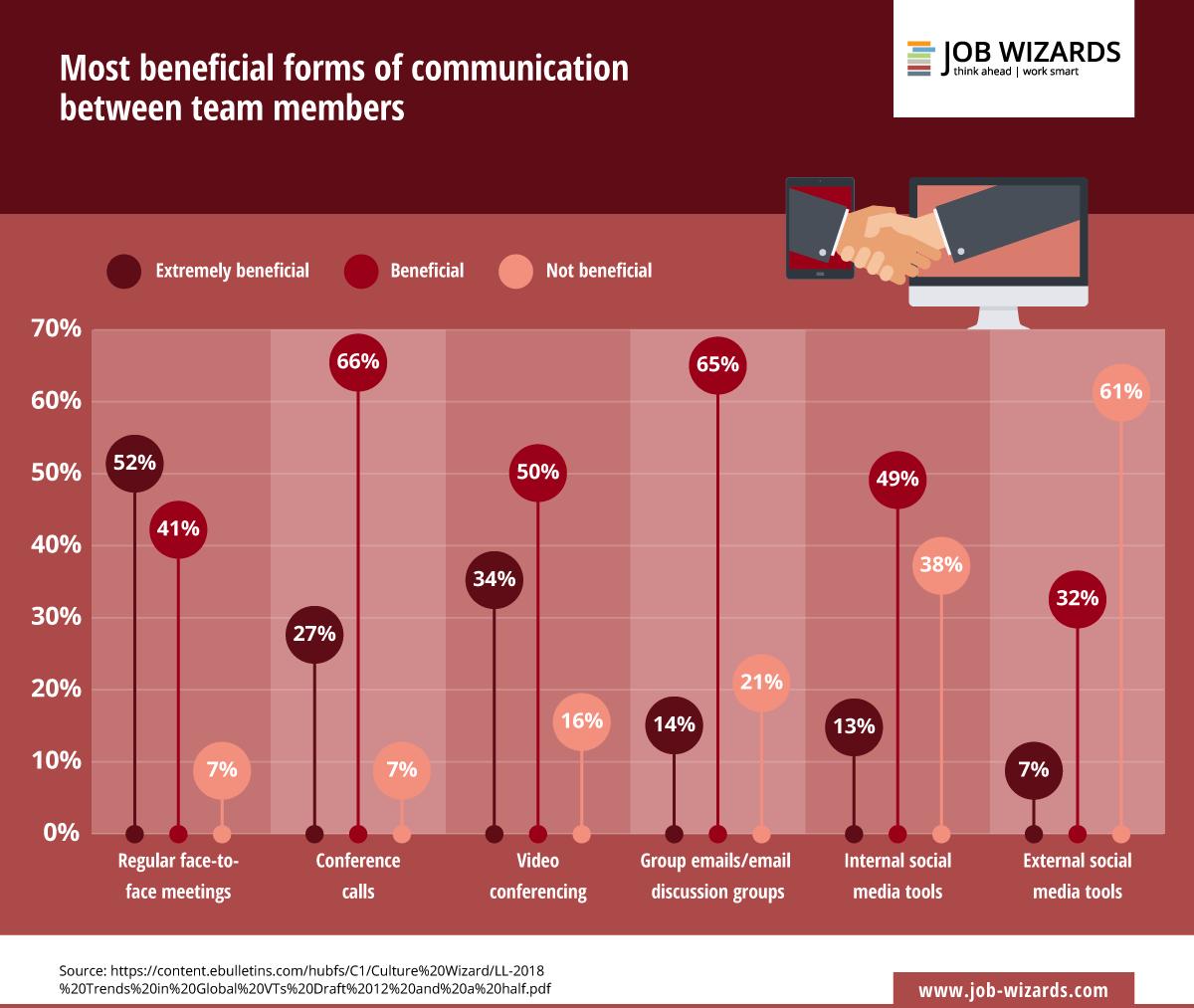 Las formas de comunicación mejor valoradas por los miembros de los equipos