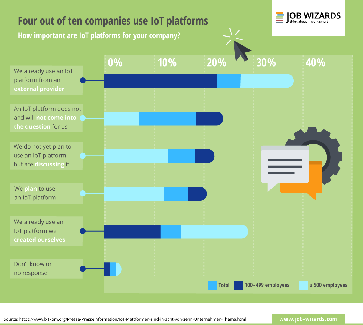 an infographic of the use of business IoT