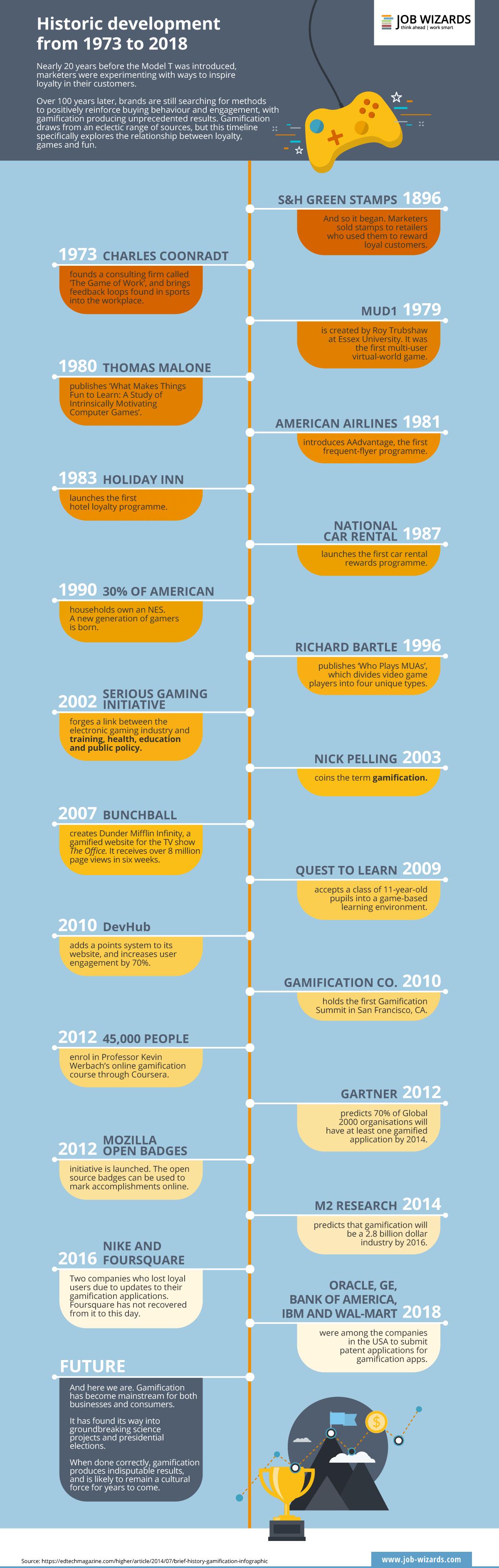 Desarrollo histórico de la Gamificación