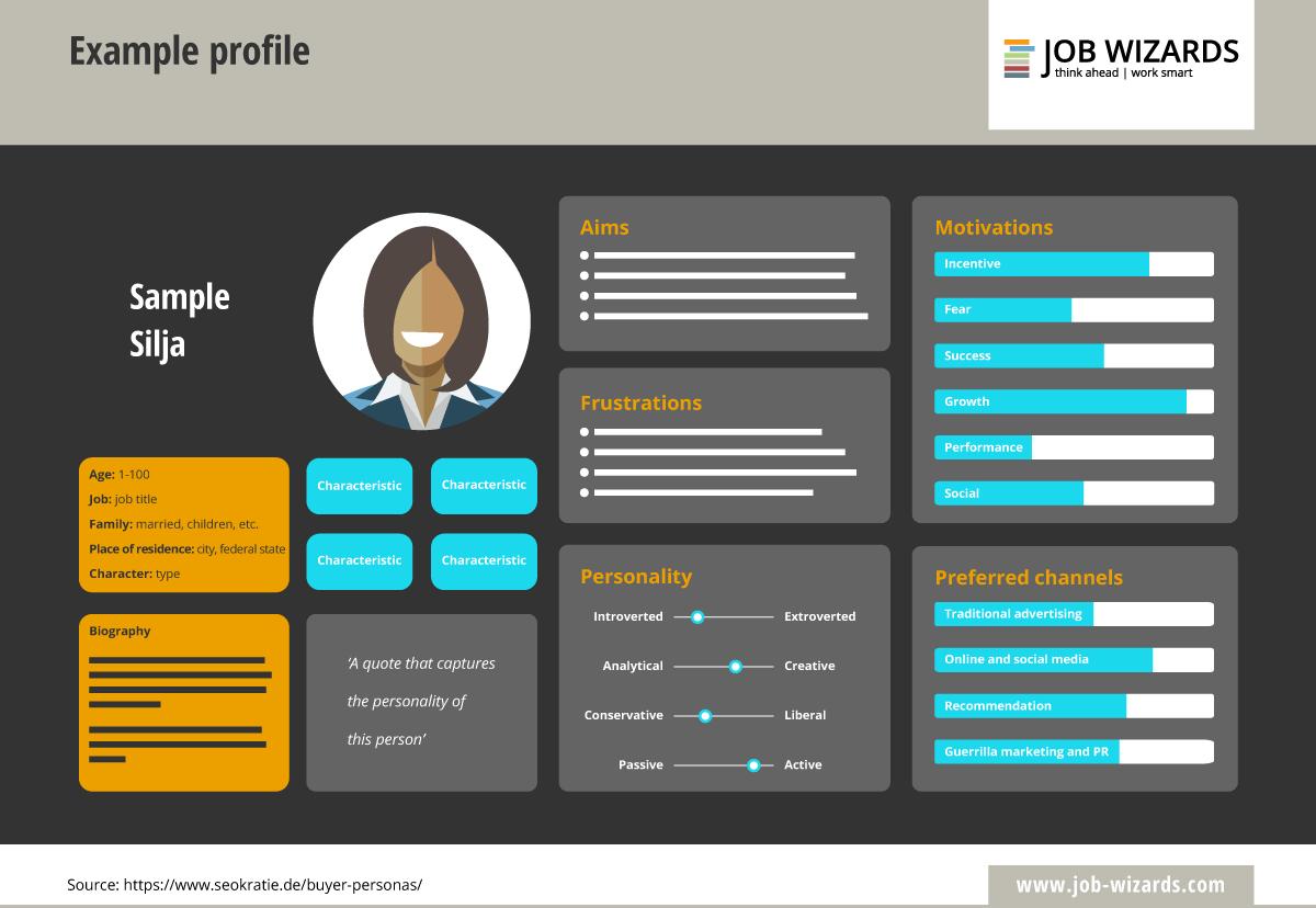 Infografía de las personas del comprador