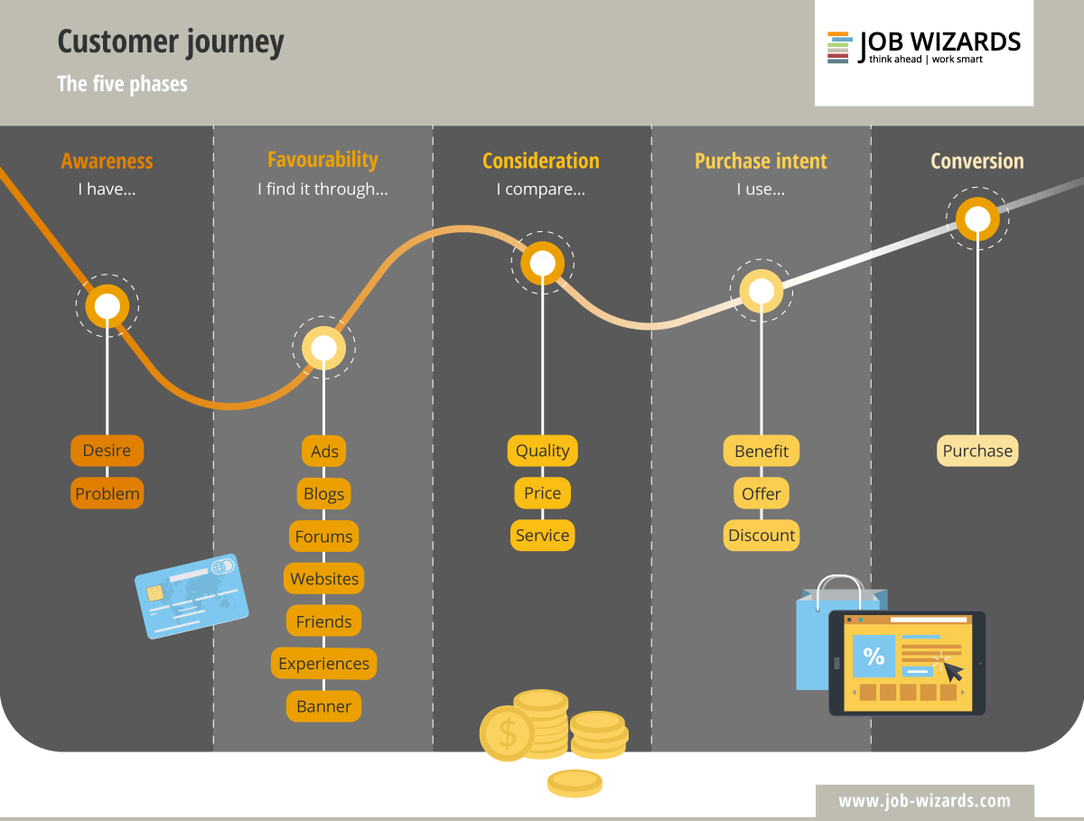 Infographic of the different phases of the customer journey