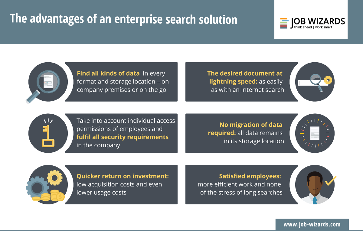 Infographic of an enterprise search solution