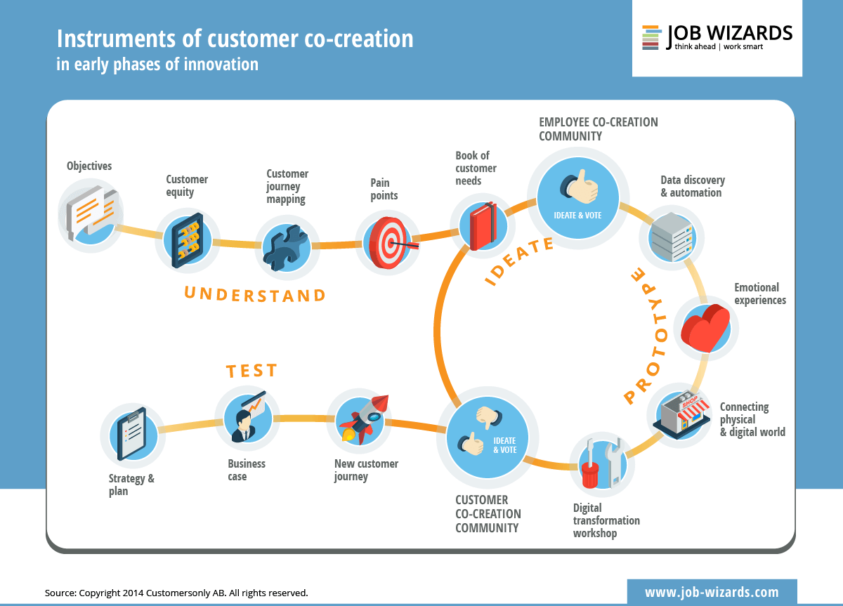 Infographic of the instruments of customer co-creation