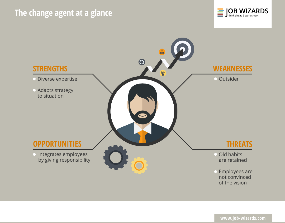 Infographic of the description of a change agent