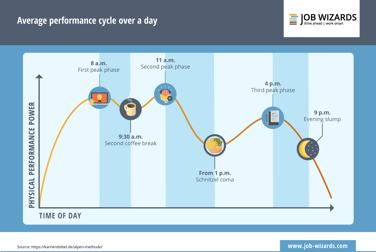Infographic of the performance power during a working day