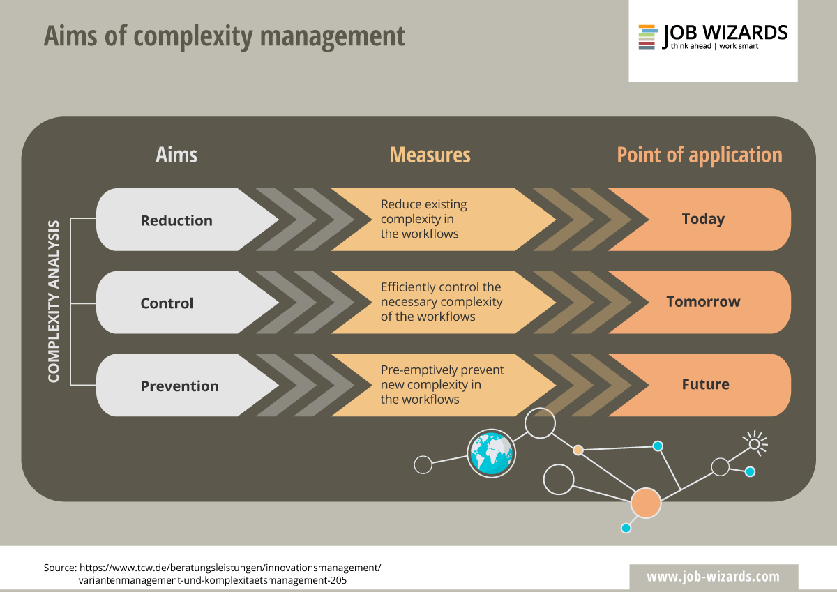 Infographic that shows the aims of complexity management
