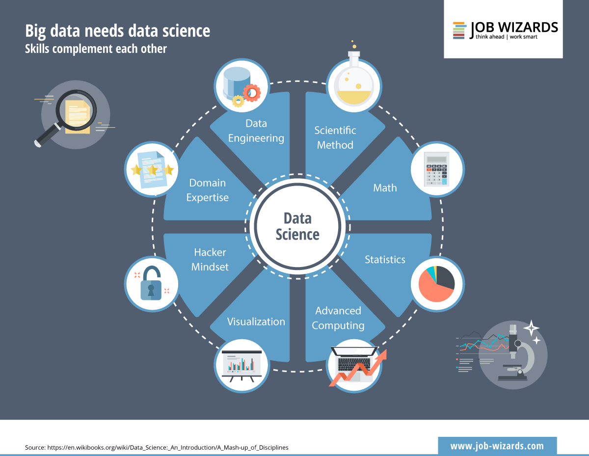 Infographic of data science, which needs big data