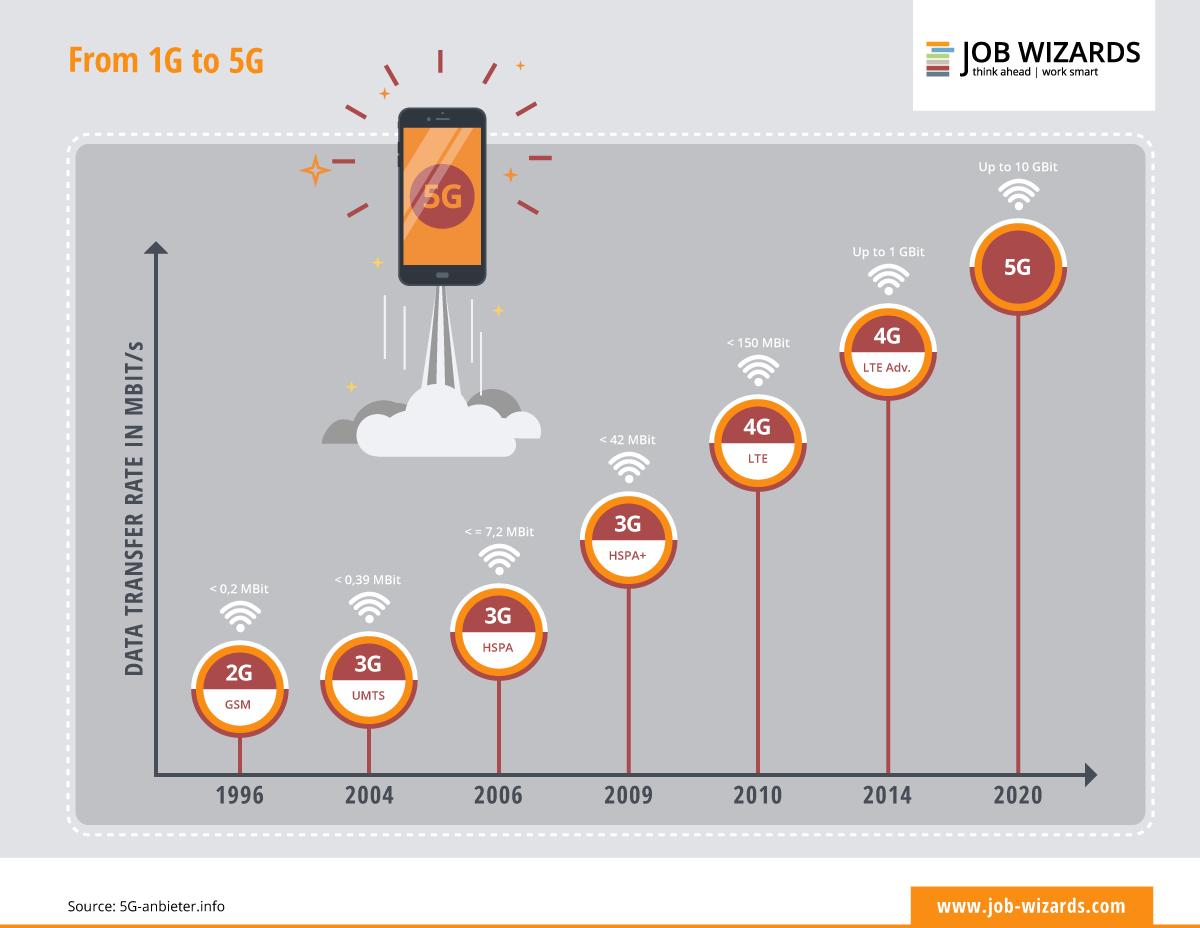 Evolución de la transferencia de datos de 1G a 5G