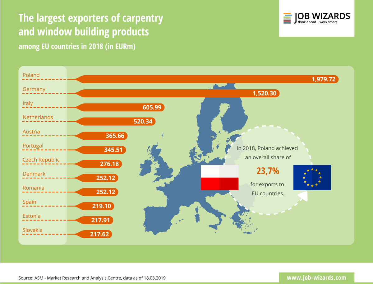 Infographic that shows the biggest exporting countries of windows and carpentry