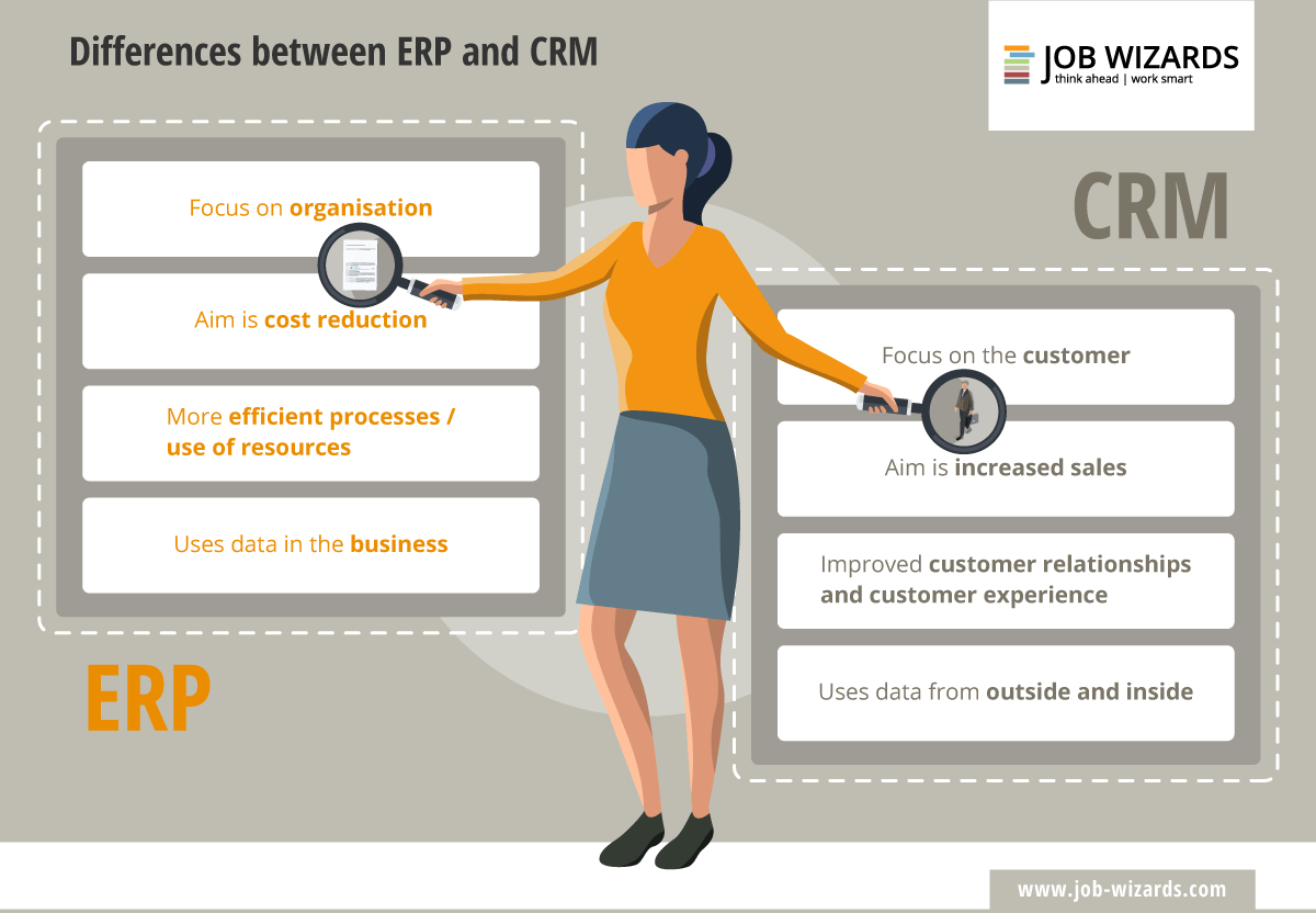 Infographic that shows the difference between ERP and CRM