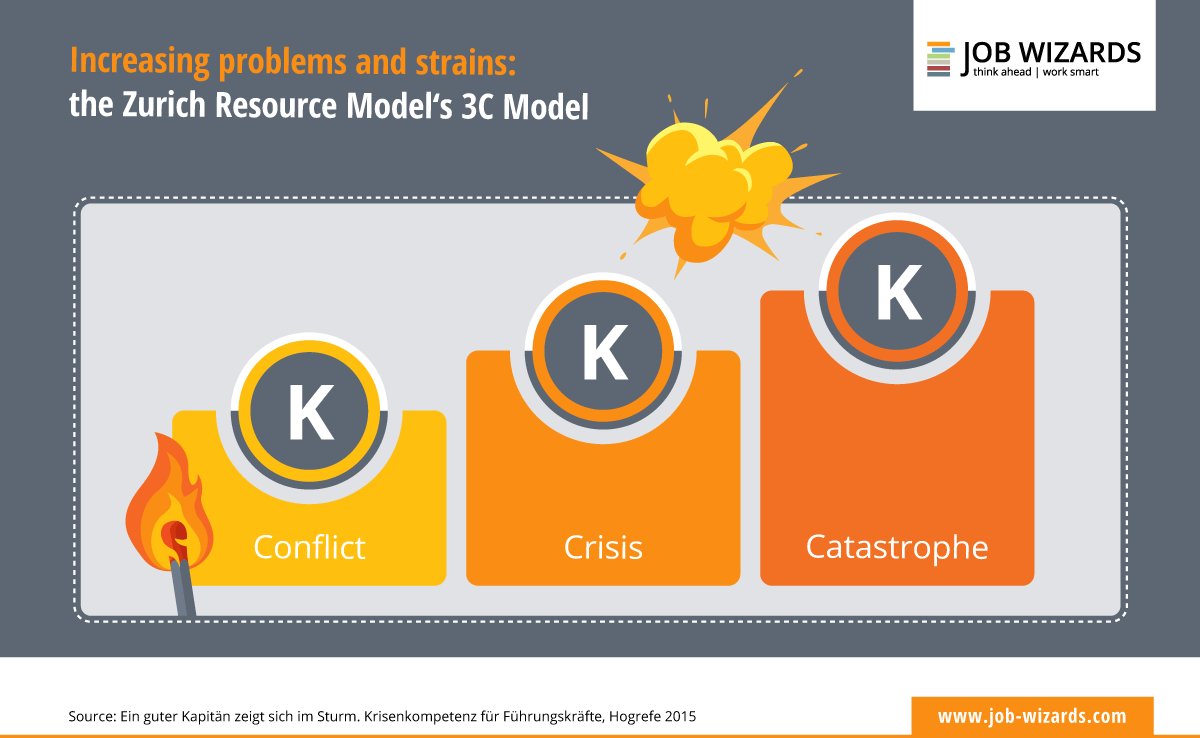 Infographic that shows the 3C model