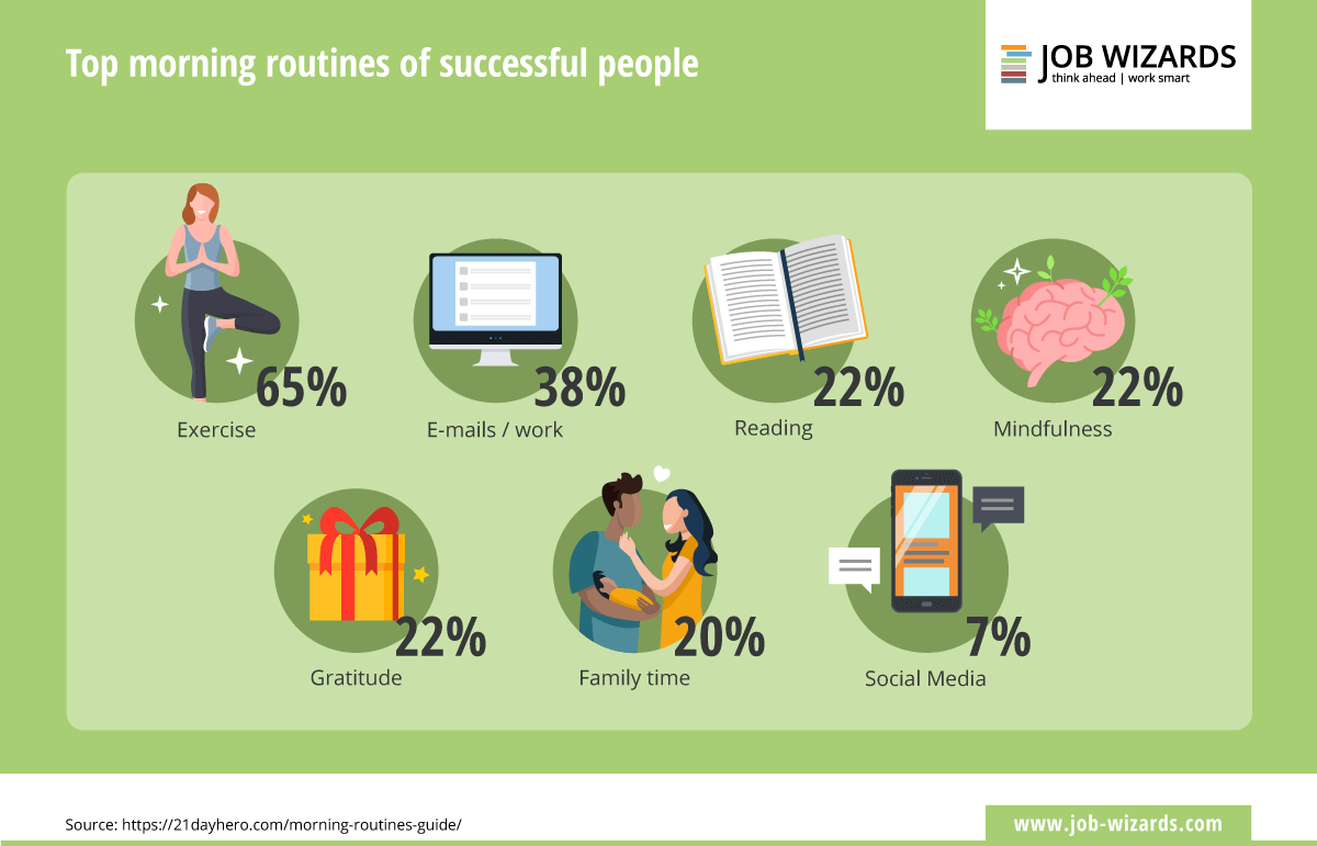 Infographic of top morning routines of successful people