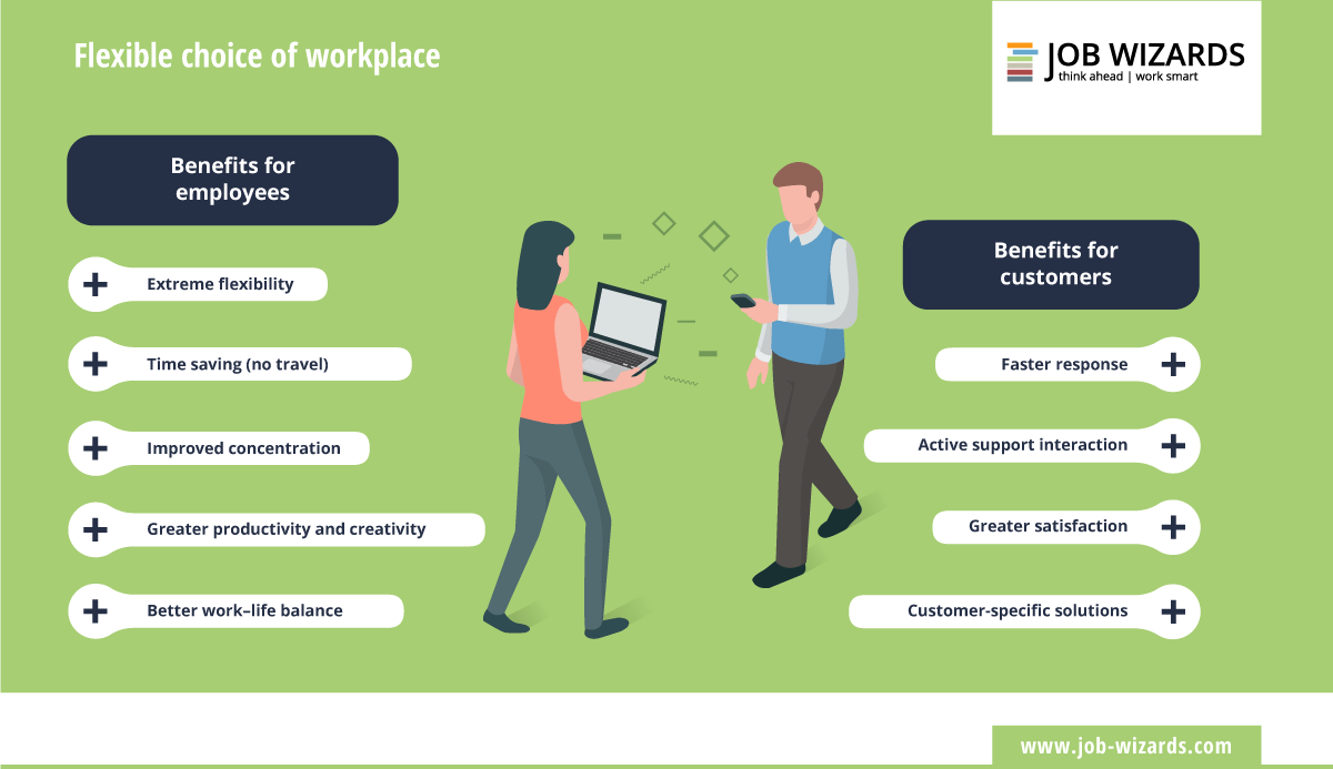 Infographic that shows the benefits of the flexible choice of workplace
