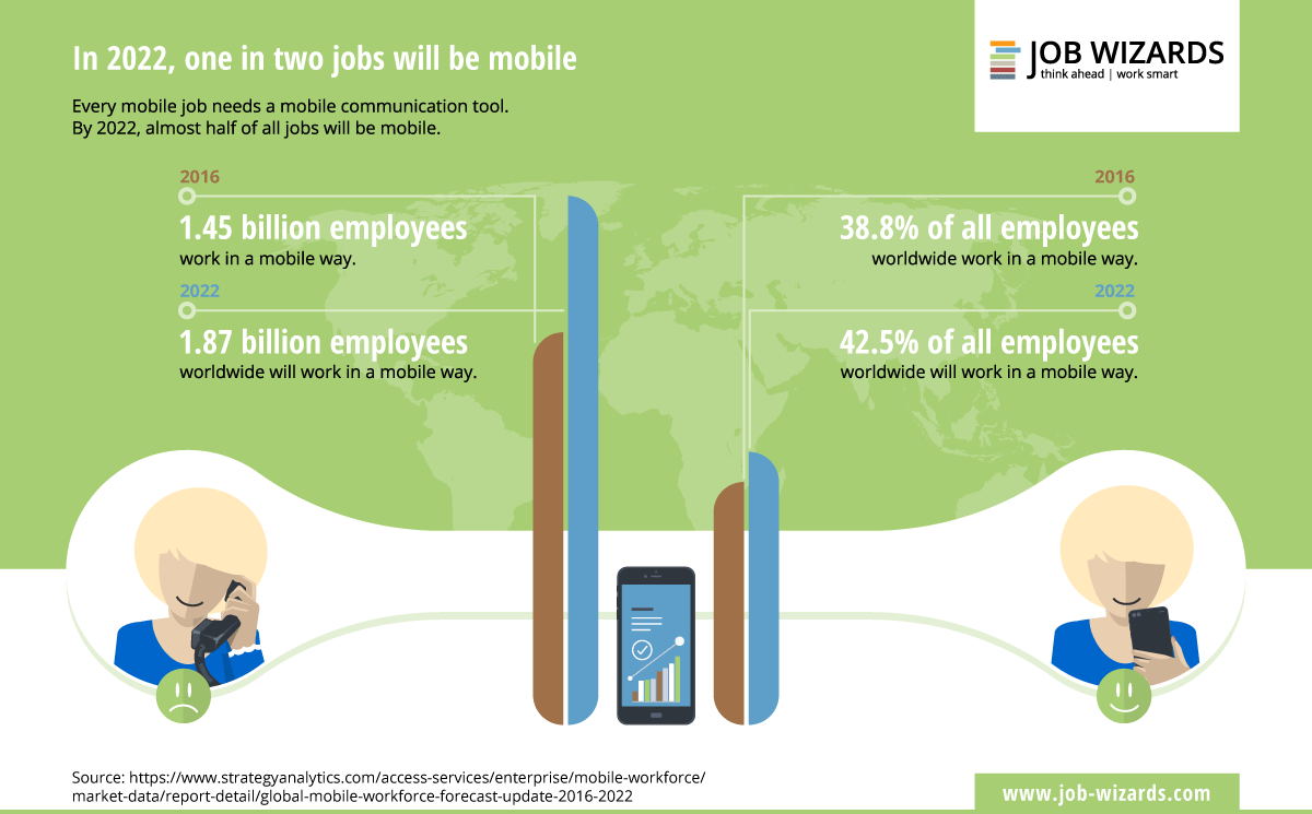 Graphic shows the growth of mobile staff worldwide