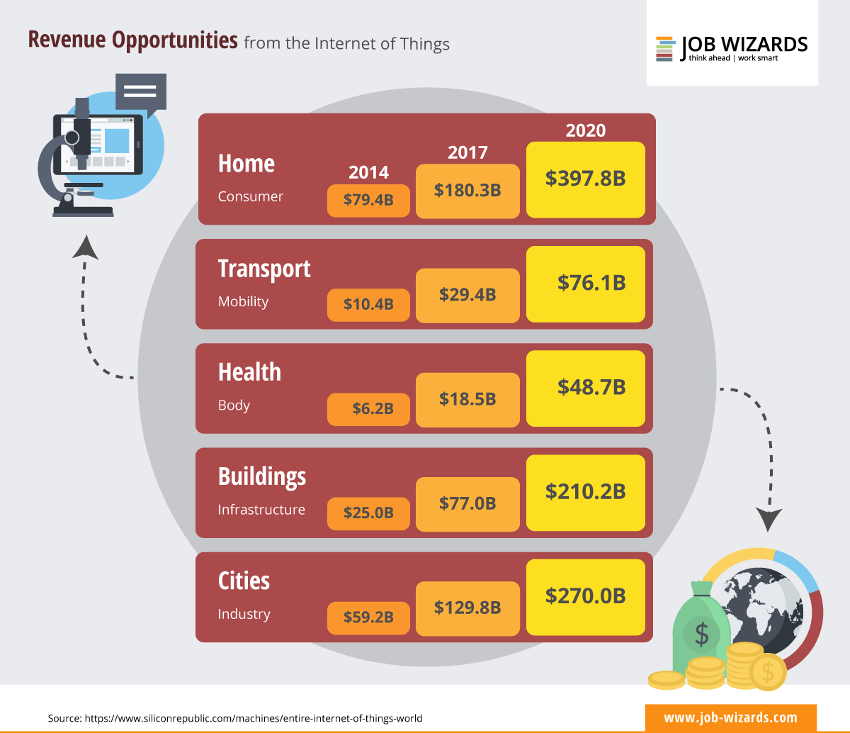 Revenue pportunities from the Internet of things