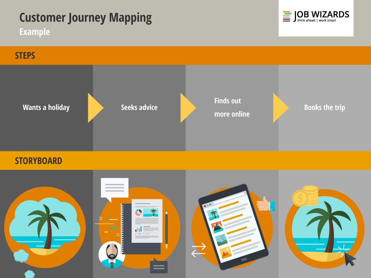 Інфографіка. Сustomer journey: етапи на шляху клієнта
